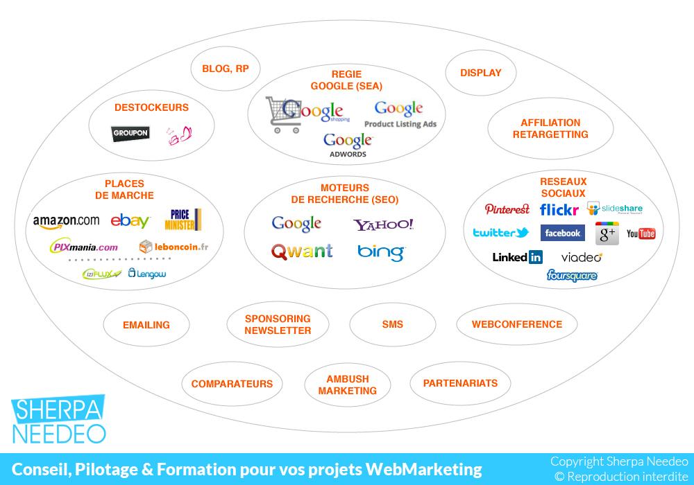 Connecteurs Web pour visibilité